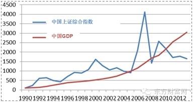 股票gdp_全球股市和经济走势背离 后果或堪比 雷曼破产