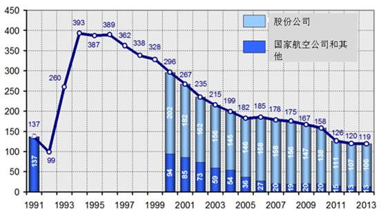 2015年飞机发展趋势