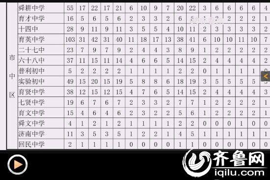 上海2014录取最低中考分数线为390分分数段各科排名排名济南率一本高中2015图片