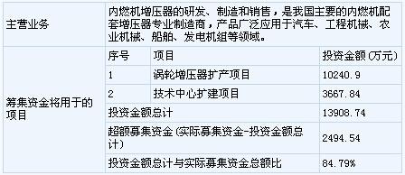 中国gdp增长率_三证合一的营业执照_营业收入复合增长率