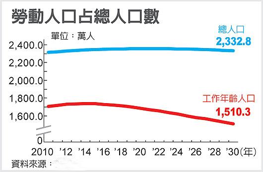 台湾8年后面临人口负增长