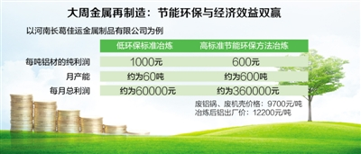 河南大周发展循环经济