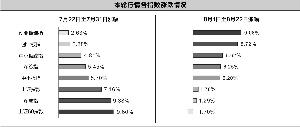 万鹏/制表 周靖宇/制图
