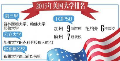 美国大学top50 加州地区最多-美国高中网