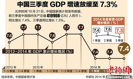 gdp放缓_二季度GDP增速放缓 大跌后的市场怎么看