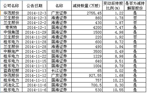 *以上数据由上海证券报数据研究部提供(作者:高志刚)