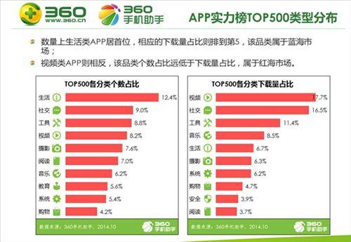 360手机助手发布2014中国手机APP下载排行榜