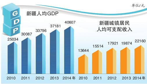 去年新疆人均GDP破4万关口 今年经济总量将突