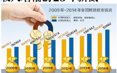 财政收入_中国历代财政收入