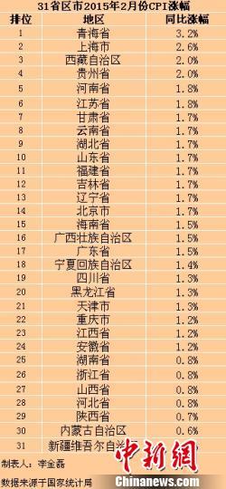 31省份2月份CPI出炉 29省份涨幅出现回升(表)
