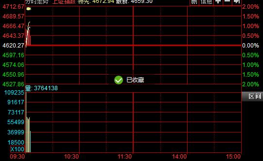 29日沪指分时图