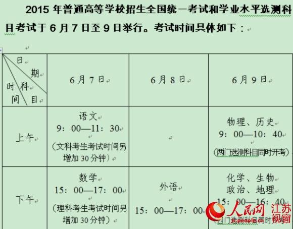 考试科目时间安排表 人民网南京6月3日电 (姚媛)记者3日从南京市招办获悉,南京共有26220人报名参加高考,较去年减少1340人。其中,文科类8561人,占32.7%;理科类13221人,占50.4%;艺术类(含兼报生)3949人,占15.1%;体育类(含兼报生)489人,占1.9%。除去已被录取、明确不参加文化考试的考生后,共有24043名考生参加考场编排,全市12个区共设29个考点(含新疆班考点1个),863个考场。 据南京市招办相关负责人介绍,目前,所有视频及网络监控、应急指挥、作弊防控等系统的