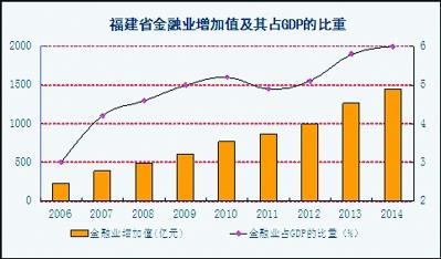 金融业占gdp比重排名_31省份金融业增加值占GDP比重大排名