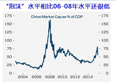 中国股市市值与gdp_全球股市市值图片