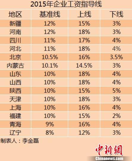 14省份2015年企业工资指导线。