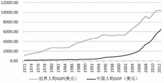 中国人均收入美元_中国与印度人均收入