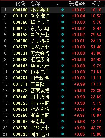 """8月19日""""证金概念股""""个股涨跌图"""