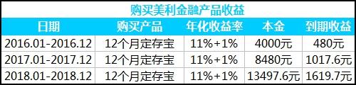 图:投资美利金融12个月定存宝产品收益表(假设未来产品收益率不变)