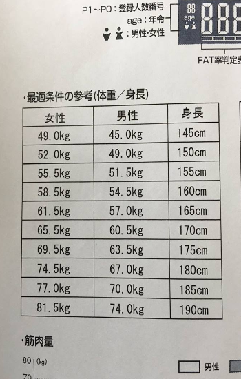 最合适的身高体重比例