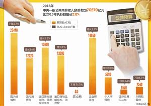 装修预算_事业单位预算流程图_政府公开预算收入包括