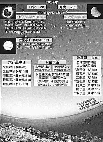 金日/2012年全球现多种罕见天象专家称系巧合http://news.cang.com...