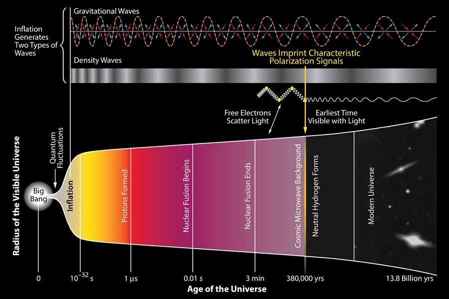 """在大爆炸之后的百万分之几秒内,出现一种""""夸克-胶子等离子体""""物质,夸克和胶子以自由状态存在,并随着宇宙冷却结合形成质子和中子等亚原子粒子,亚原子粒子形成原子,而原子最终形成今天的宇宙万物。"""