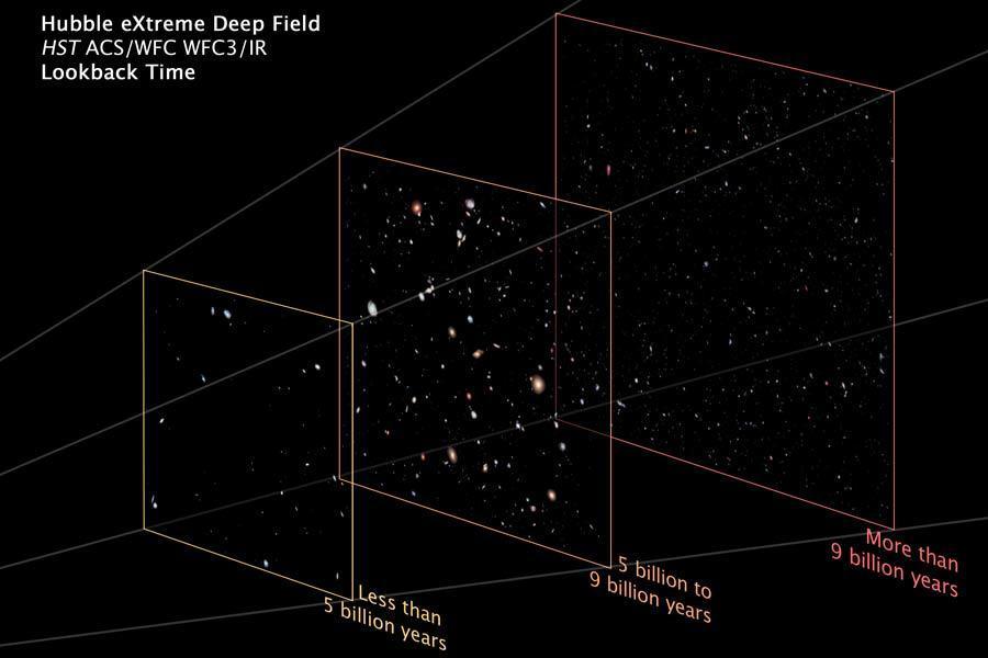 如果认为空间是指数暴涨的,那么永恒的时光中真空的体积会变得极其庞大。如果有其它宇宙存在,我们的宇宙就不太可能是早期形成的。因此最早的那个起点肯定已经无存寻找了。也就是说我们永远也无法知道宇宙究竟是如何开始的。