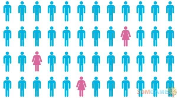 女玩家增多女工作者趋降