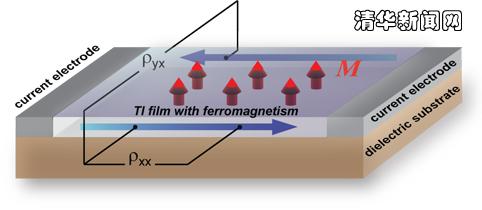 示意图:将分子束外延生长的铁磁拓扑绝缘体薄膜制备成场效应晶体管的