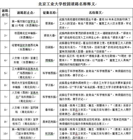 北京工业大学正式为10条校园道路命名图片