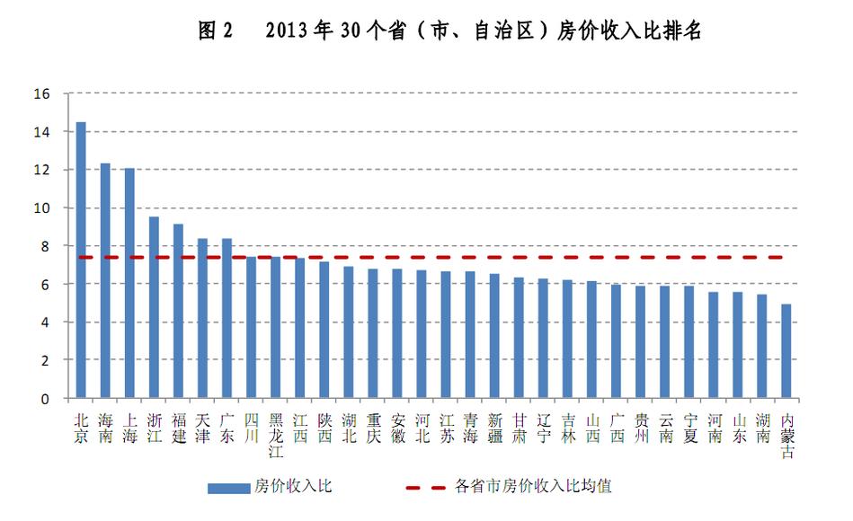 房价下跌比上涨可怕_中国 房价收入比