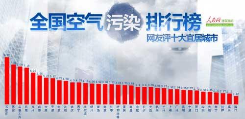 2月全国空气质量最佳10大城市:海口居首-空气