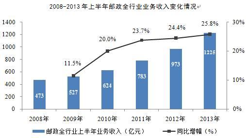 中国邮政网络培训学院_邮政网络教育学院_邮政企业自有收入