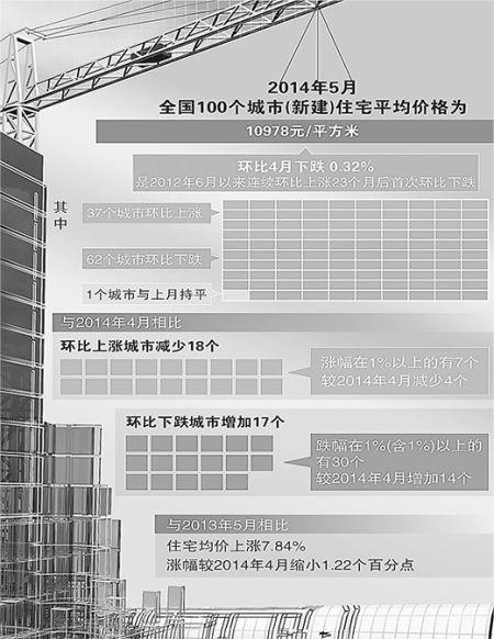 数据来源:中国指数研究院人民视觉