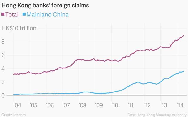香港,银行业,金融中心,贷款