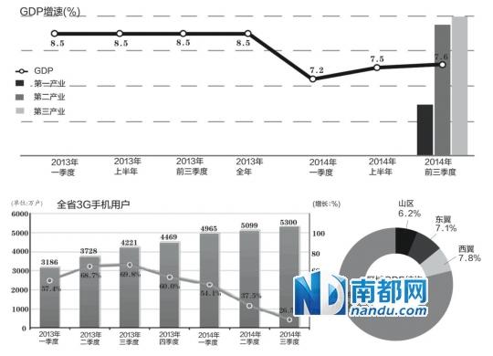 广东2017第一季度gdp_年度经济任务