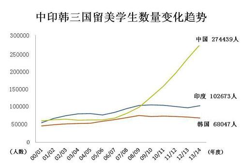 人口老龄化_2005年美国人口总数