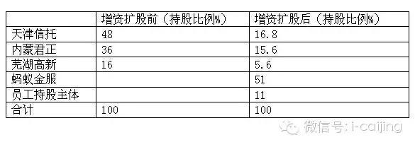 天弘基金股東和解 支付寶技術服務費由0.08%