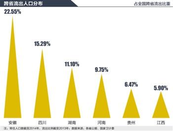 流动人口婚育证明_安徽省流动人口数量