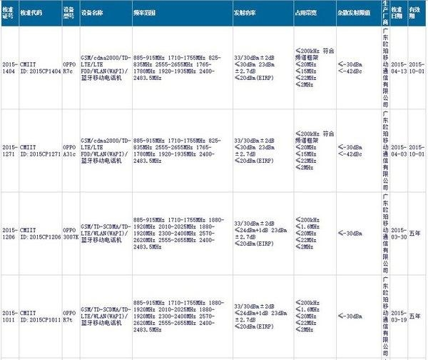 OPPO R7下月发布:或刷新最薄纪录 资讯 第2张