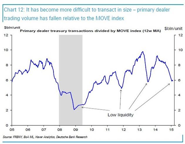 德意志银行:美联储为何无法忽视美债市场流动性不足