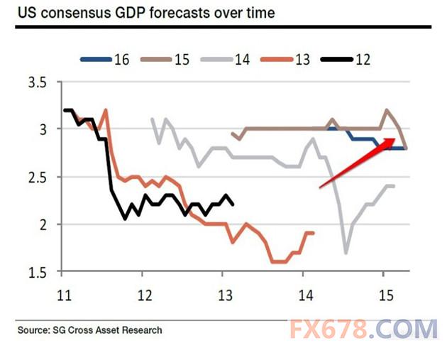 美国经济及美元怎么走,还需看下半年的表现