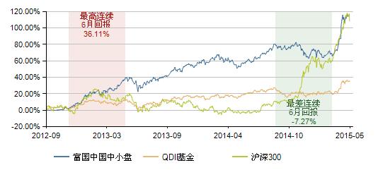 图表8:富国中国中小盘基金(100061)