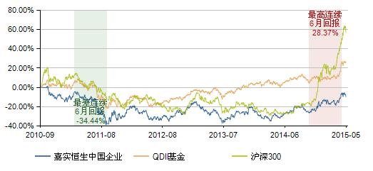 图表10:嘉实恒生中国企业基金(160717)