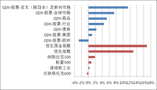 图表1: 2015年4月份市场指数及各类QDII基金表现