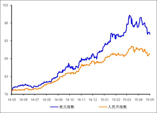 图表4:美元指数与人民币指数对比(截至5月5日)