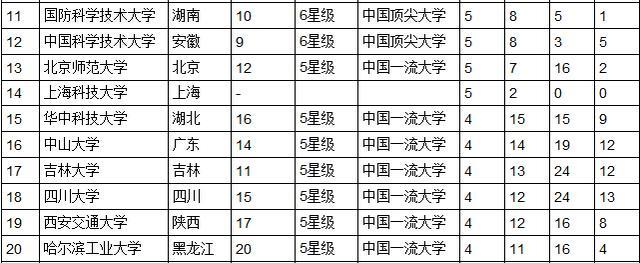2015中国大学最佳专业排行榜发布北大居首