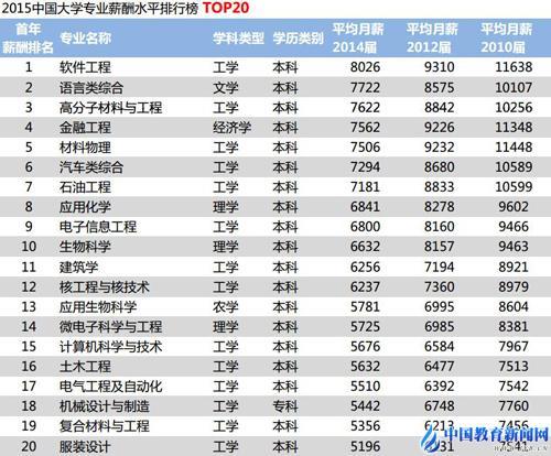 北大清华毕业生月薪 2015年毕业生平均月薪 - 点击图片进入下一页
