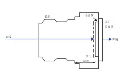 索尼单反相机电路图