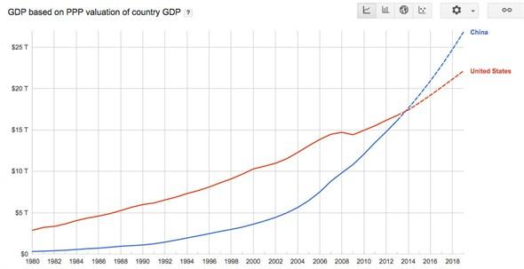 中国gdp走势_中国三季度经济持续放缓 料维持宽松大方向不变
